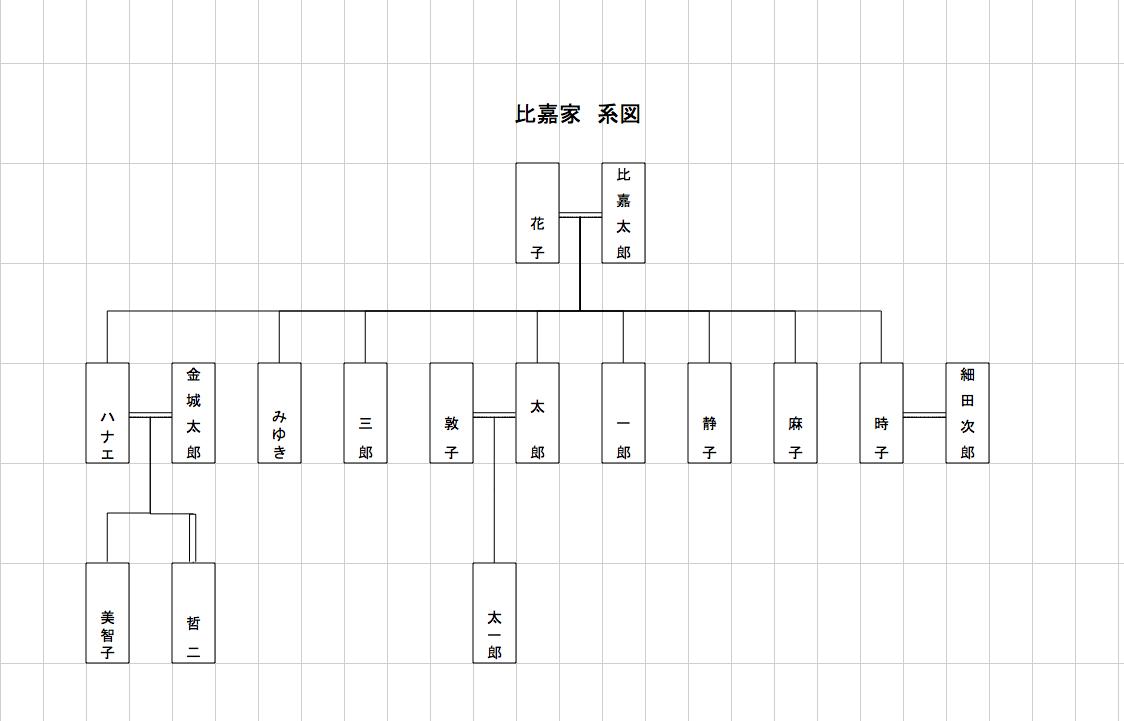 2019年12月〜2020年3月期「自分でつくる家系図」講座inウエルカルチャースクール